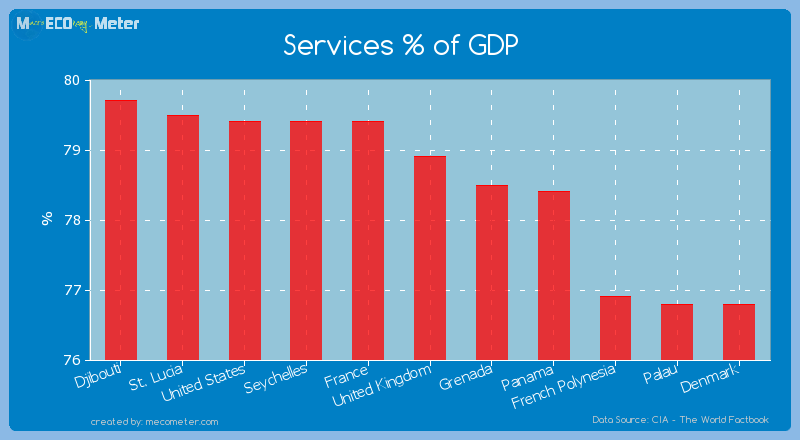 Services % of GDP of United Kingdom