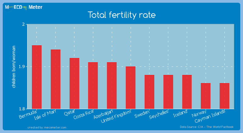 Total fertility rate of United Kingdom