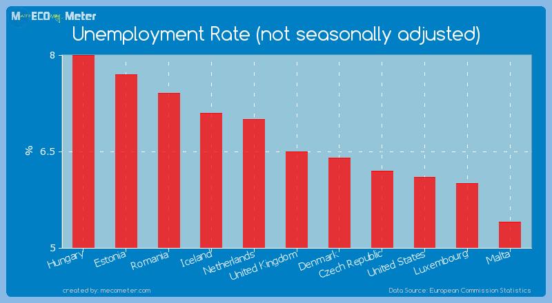 Unemployment Rate (not seasonally adjusted) of United Kingdom