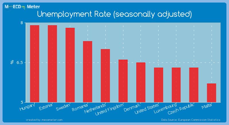 Unemployment Rate (seasonally adjusted) of United Kingdom