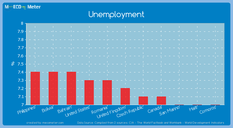 Unemployment of United Kingdom