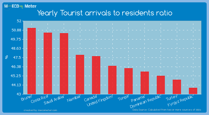 Yearly Tourist arrivals to residents ratio of United Kingdom