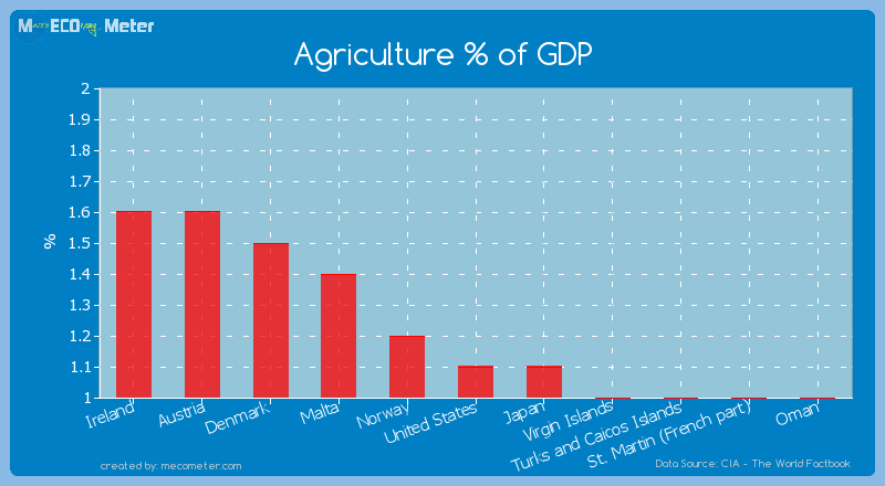 Agriculture % of GDP of United States