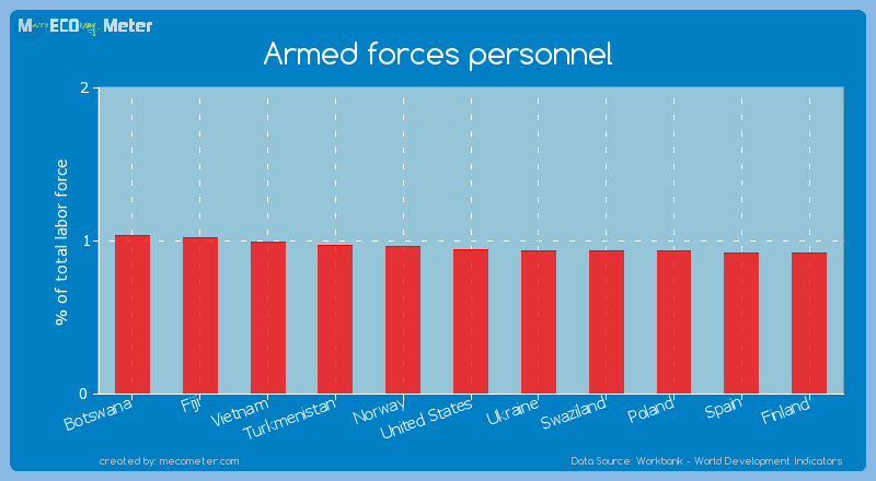 Armed forces personnel of United States