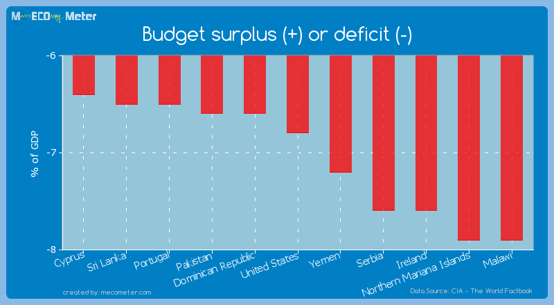 Budget surplus (+) or deficit (-) of United States