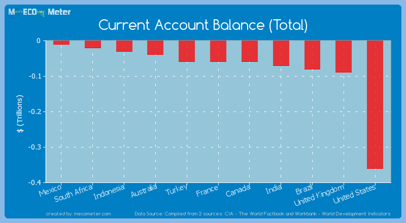 Current Account Balance (Total) of United States