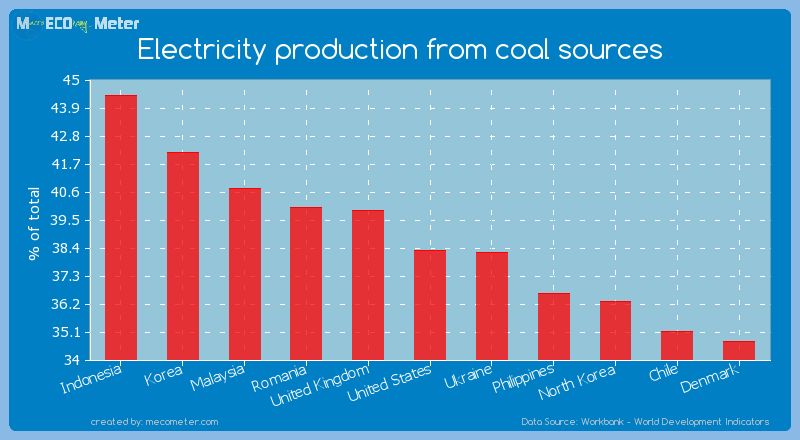 Electricity production from coal sources of United States