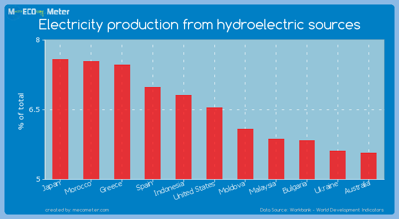 Electricity production from hydroelectric sources of United States