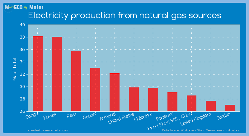 Electricity production from natural gas sources of United States