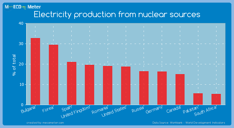 Electricity production from nuclear sources of United States