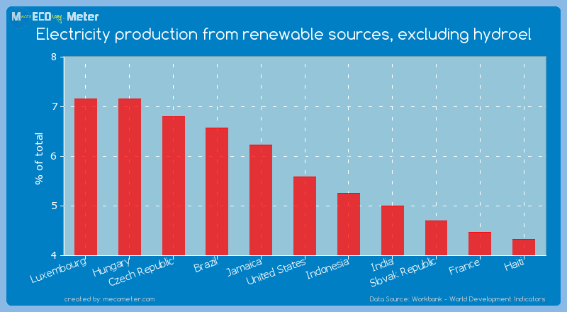 Electricity production from renewable sources, excluding hydroel of United States