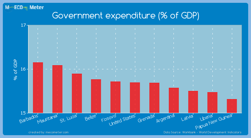 Government expenditure (% of GDP) of United States