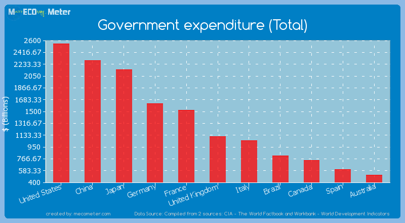 Government expenditure (Total) of United States