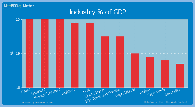 Industry % of GDP of United States