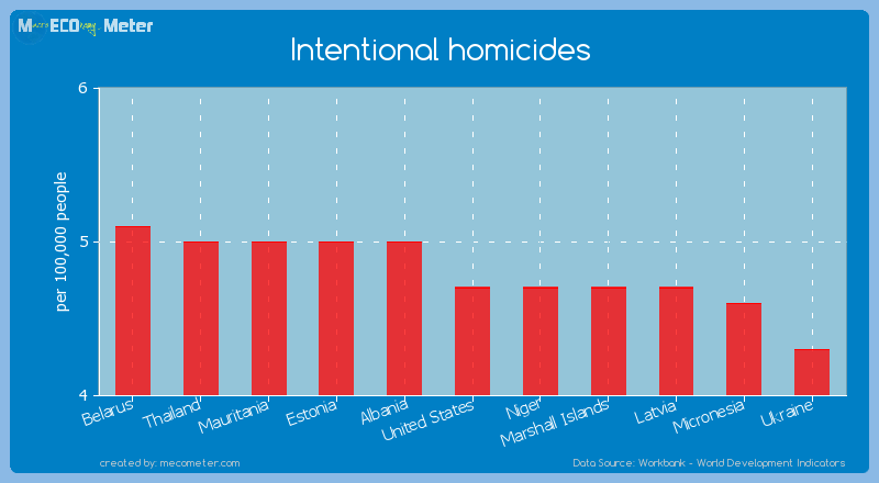 Intentional homicides of United States
