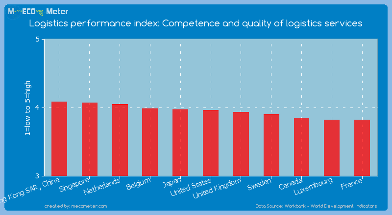 Logistics performance index: Competence and quality of logistics services of United States