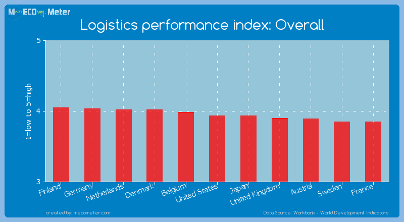 Logistics performance index: Overall of United States
