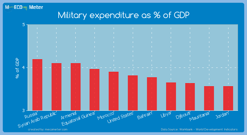 Military expenditure as % of GDP of United States