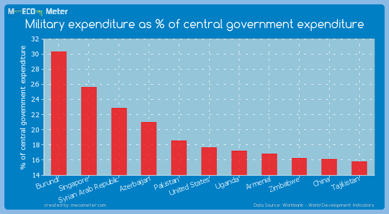 Military expenditure as % of central government expenditure of United States