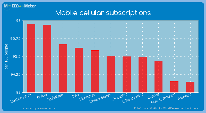 Mobile cellular subscriptions of United States
