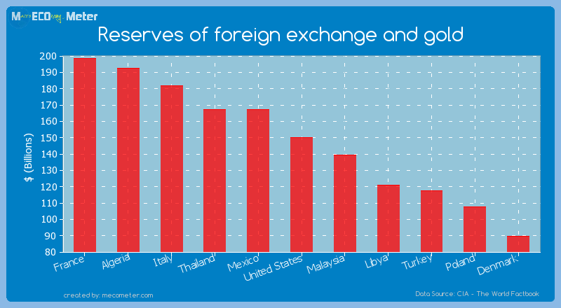Reserves of foreign exchange and gold of United States
