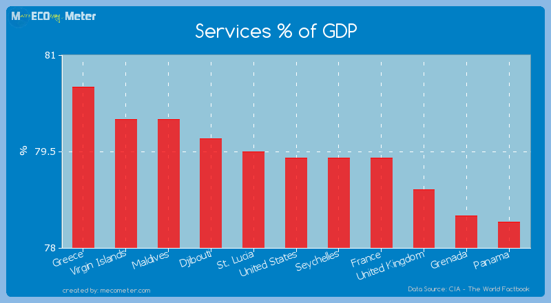 Services % of GDP of United States