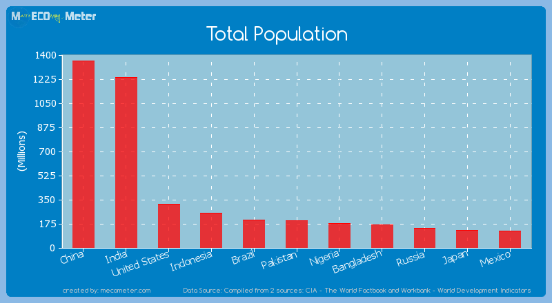 Total Population of United States