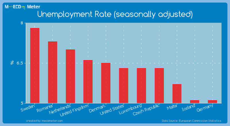 Unemployment Rate (seasonally adjusted) of United States