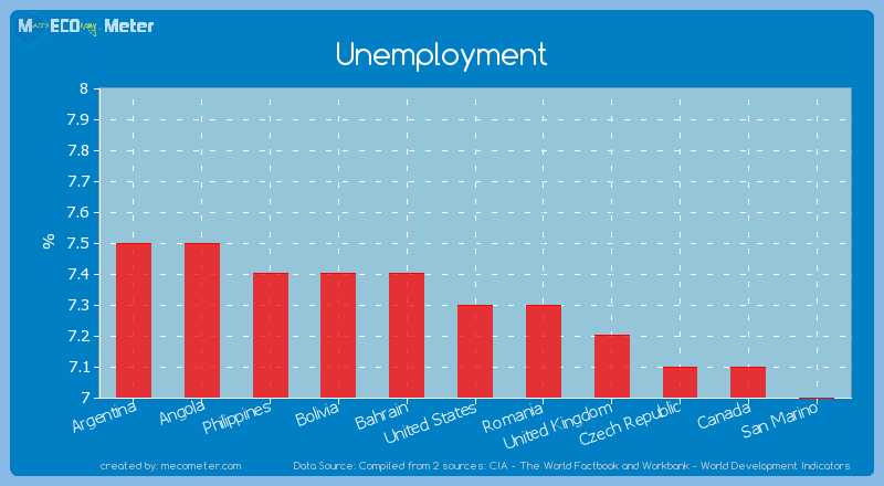 Unemployment of United States