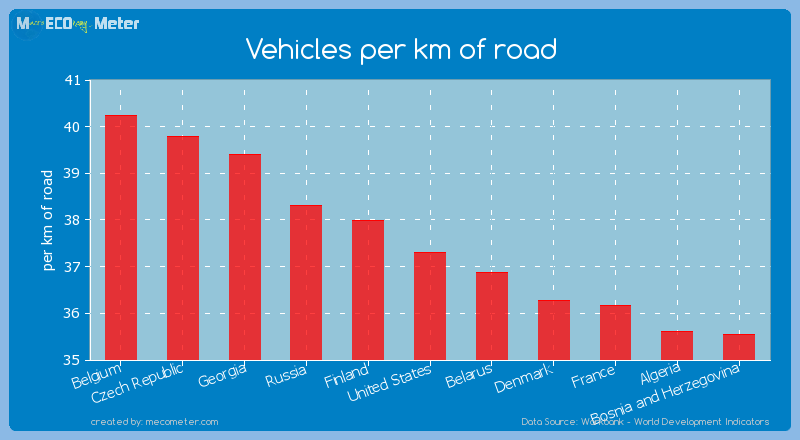 Vehicles per km of road of United States