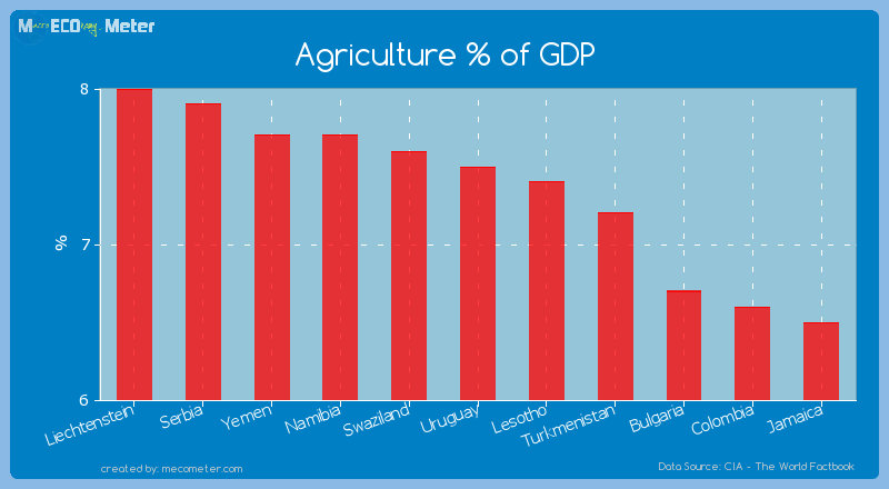 Agriculture % of GDP of Uruguay