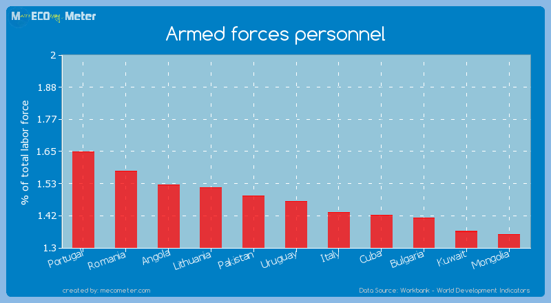 Armed forces personnel of Uruguay