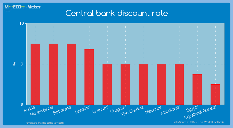 Central bank discount rate of Uruguay