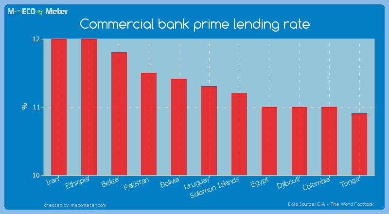 Commercial bank prime lending rate of Uruguay