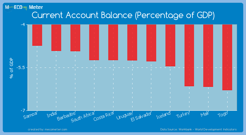 Current Account Balance (Percentage of GDP) of Uruguay