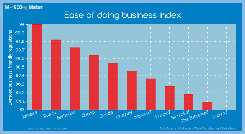 Ease of doing business index of Uruguay