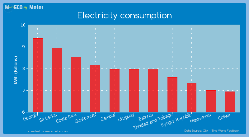 Electricity consumption of Uruguay