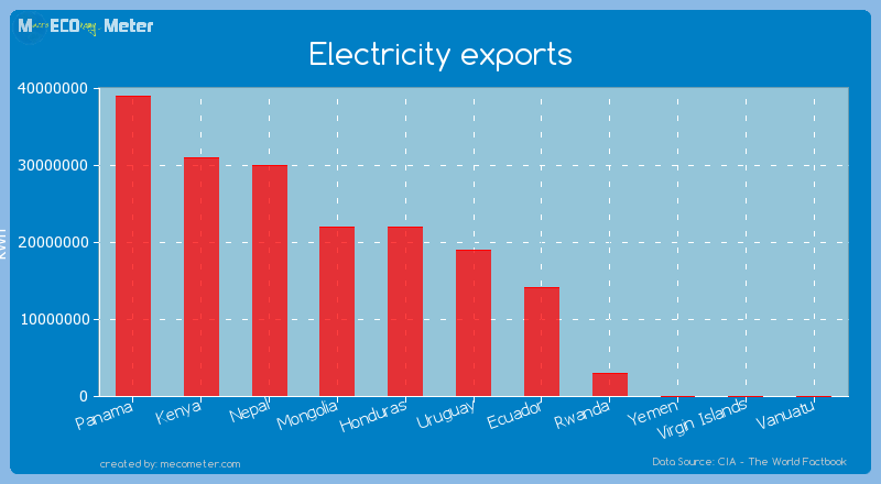 Electricity exports of Uruguay
