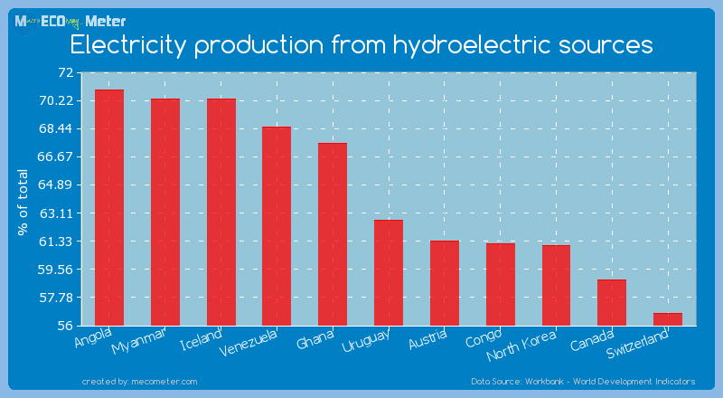 Electricity production from hydroelectric sources of Uruguay