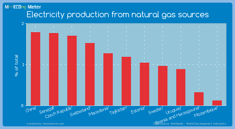 Electricity production from natural gas sources of Uruguay