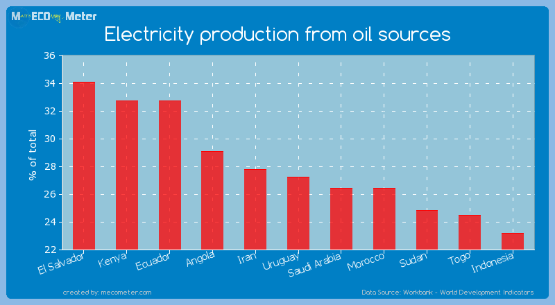 Electricity production from oil sources of Uruguay