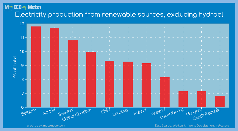 Electricity production from renewable sources, excluding hydroel of Uruguay