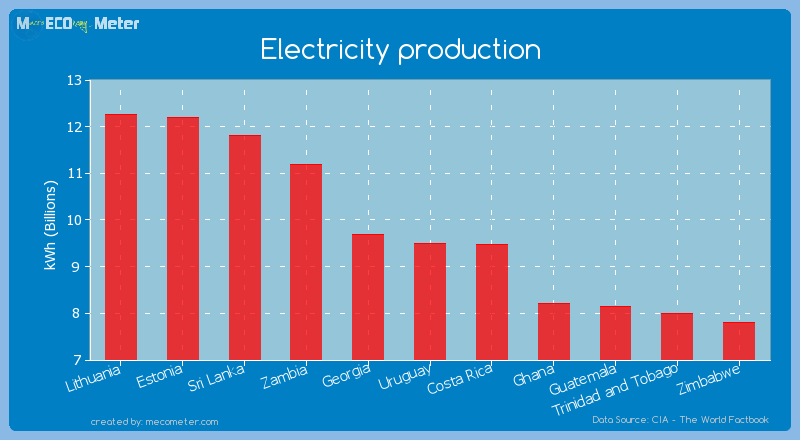 Electricity production of Uruguay