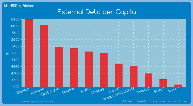 External Debt per Capita of Uruguay