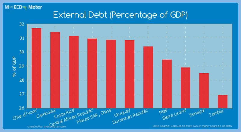 External Debt (Percentage of GDP) of Uruguay