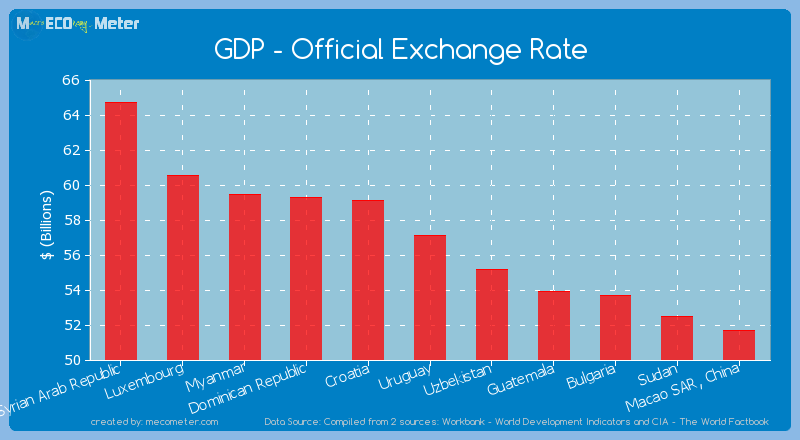 GDP - Official Exchange Rate of Uruguay