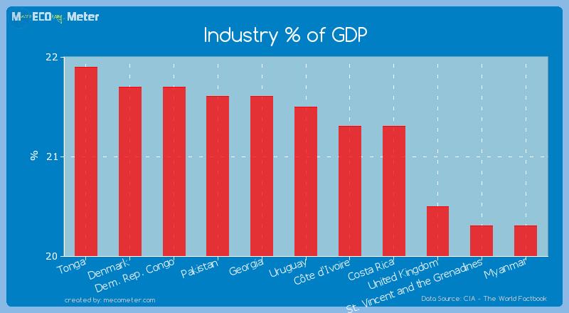 Industry % of GDP of Uruguay