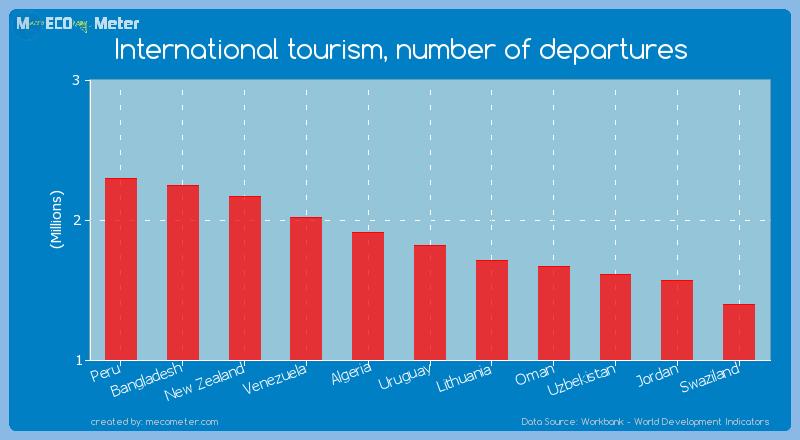 International tourism, number of departures of Uruguay