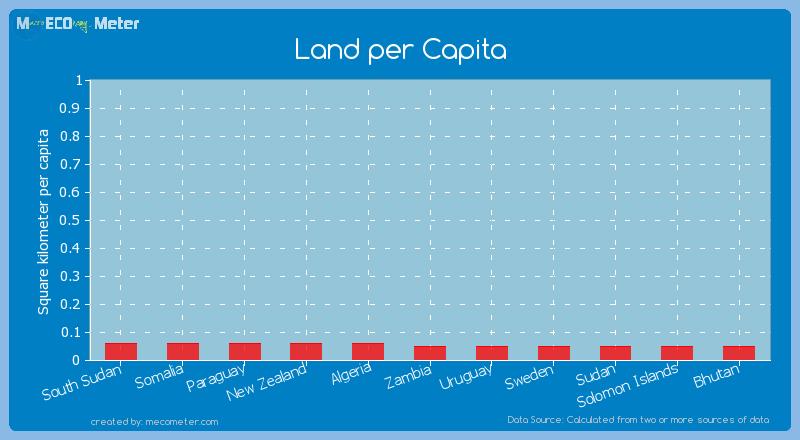 Land per Capita of Uruguay