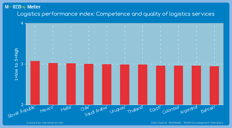 Logistics performance index: Competence and quality of logistics services of Uruguay
